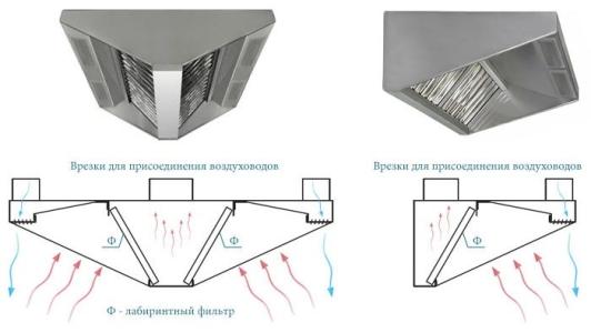 Принцип работы вытяжного зонта