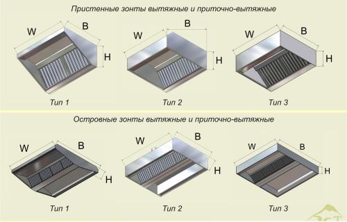 классификация вытяжных зонтов